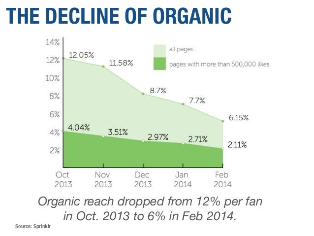 drop in organic reach