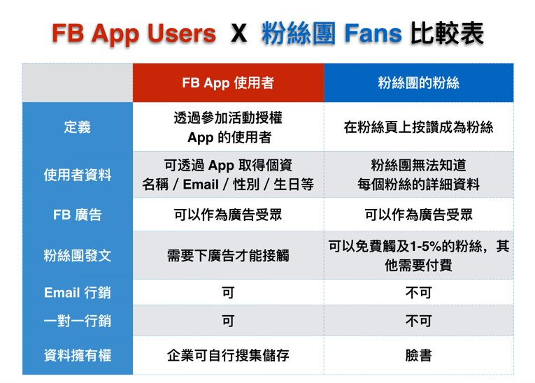fb_app_users_vs_fans